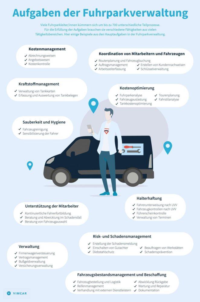 Infografik Fuhrparkmanagement Aufgaben