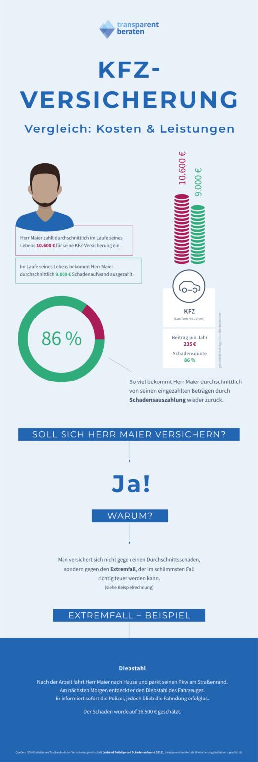 Kfz-Flottenversicherung Infografik