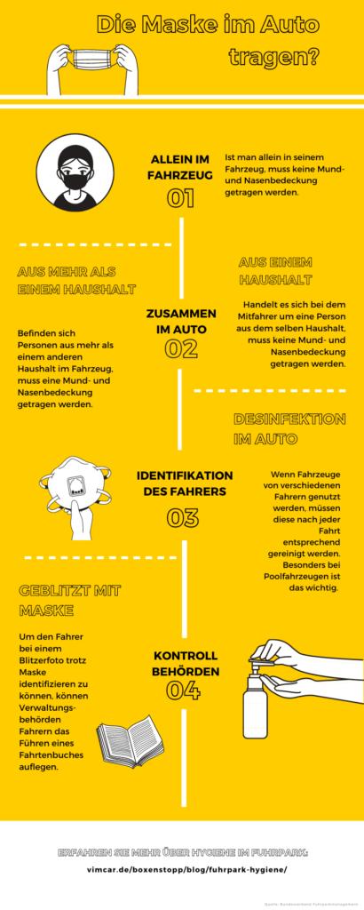 Infografik zum Tragen einer Maske im Auto