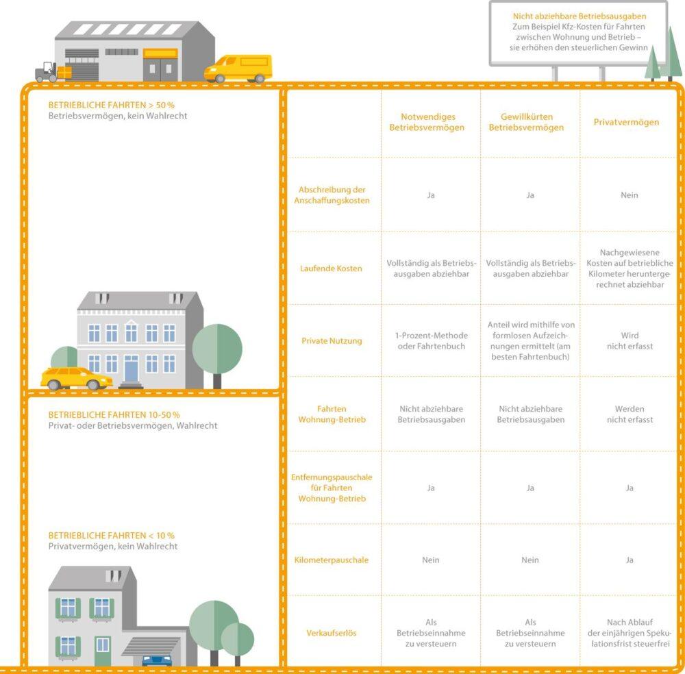 Infografik zum Betriebsvermögen