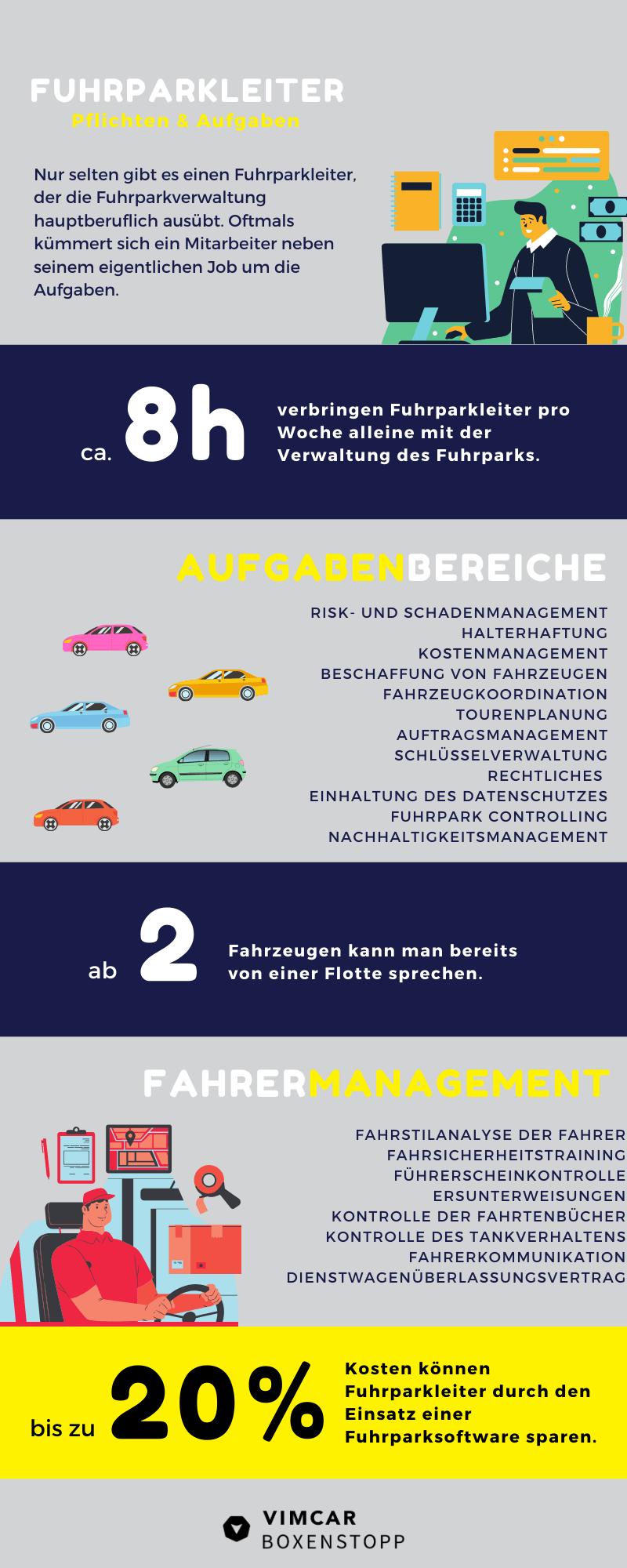 Infografik zum Fuhrparkmanagement