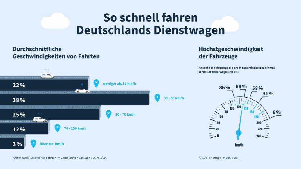Infografik zu Geschwindigkeiten in Deutschland