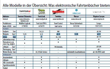 Elektronisches Fahrtenbuch Vergleich