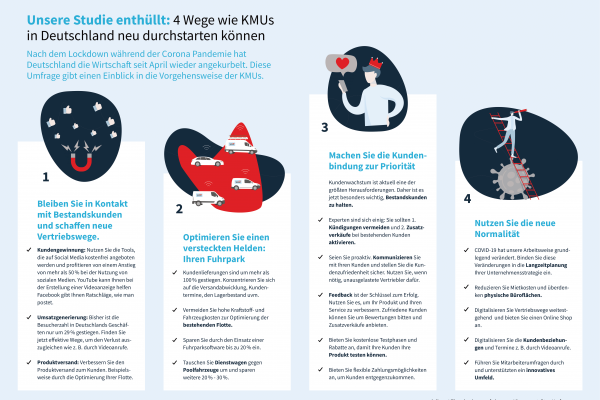 Infografik KMU Pandemie