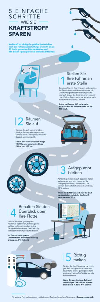 Infografik zum Kraftstoff sparen
