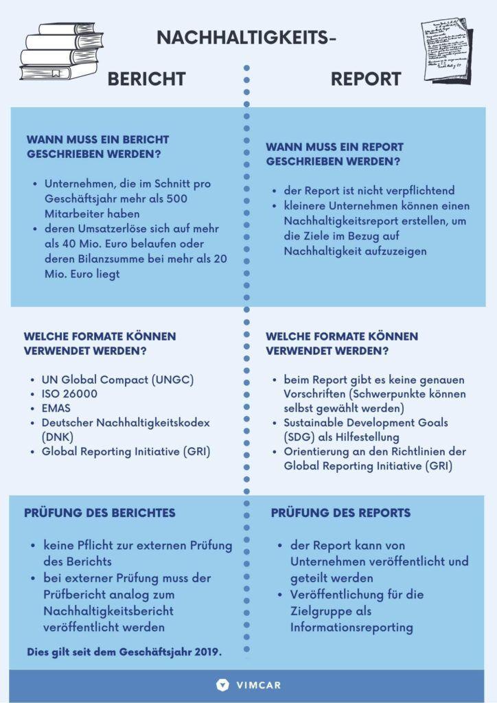 Infografik Nachhaltigkeitsbericht vs Nachhaltigkeitsreport