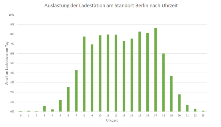 Monitoring Grafik Backend Ladestation