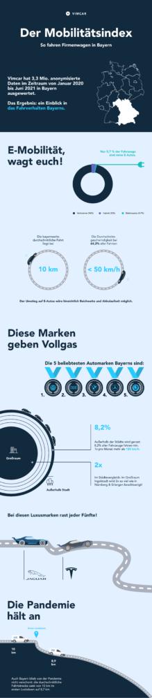 Bayern Mobilitätsindex